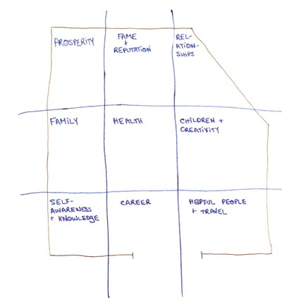 Bagua Grid My Living Room Improving Your Life With Feng Shui Or Why I Bought Goldfish
